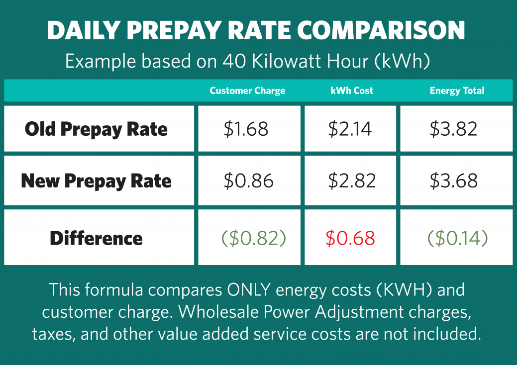 Daily%20Prepay%20Rate%20Comparison_0.png